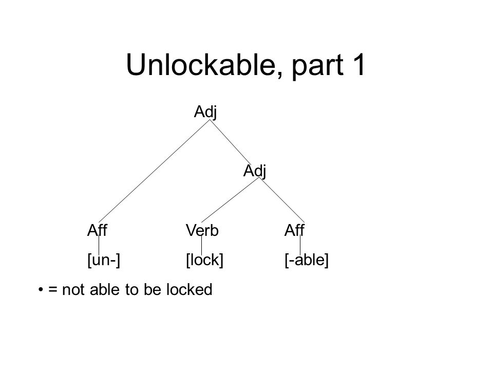 Unlockable, part 1 Adj Aff Verb Aff [un-] [lock] [-able]